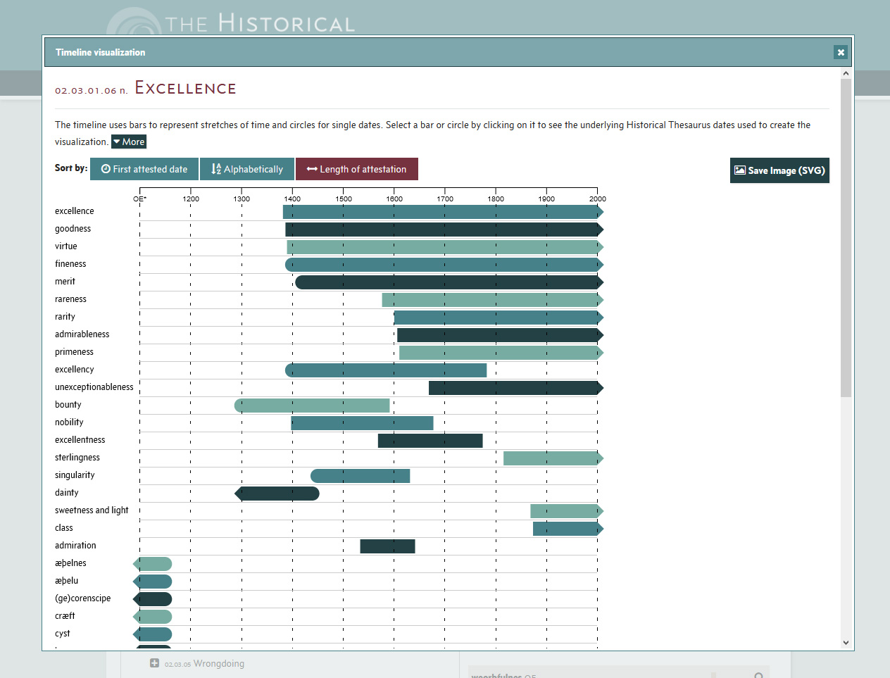Timeline visualisation, showing words for 'Excellence' ordered by length of attestation